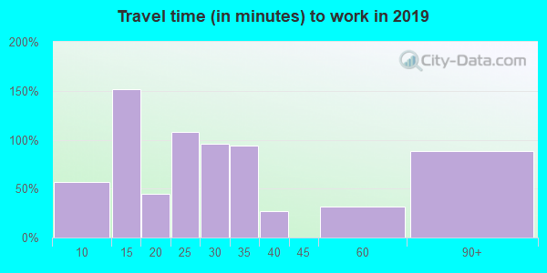 01236 zip code travel time to work (commute)