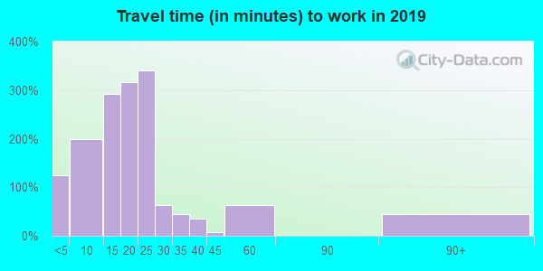 01240 zip code travel time to work (commute)