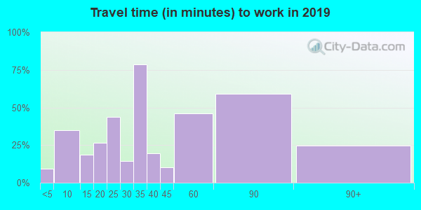 01255 zip code travel time to work (commute)