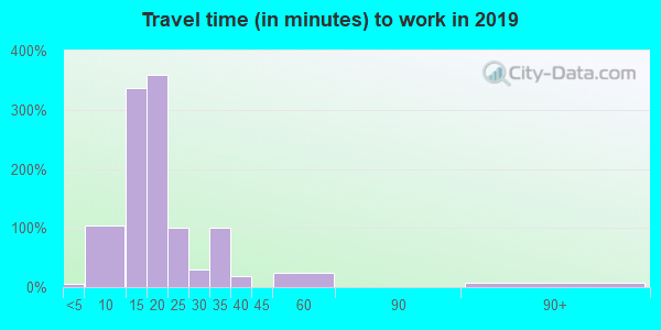 01257 zip code travel time to work (commute)