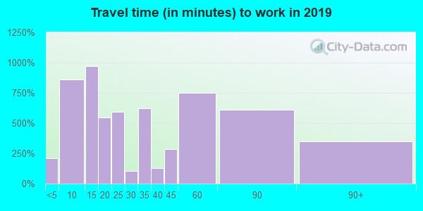 01331 zip code travel time to work (commute)