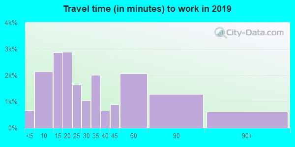 01420 zip code travel time to work (commute)