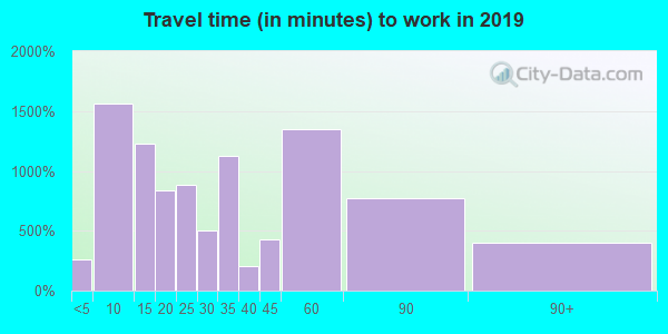 01440 zip code travel time to work (commute)