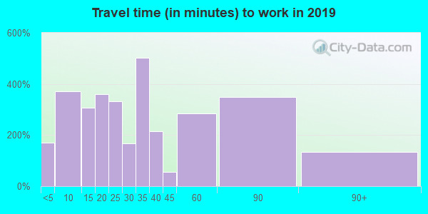 01464 zip code travel time to work (commute)