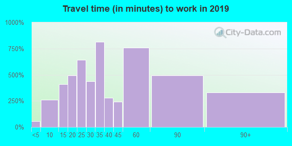 01504 zip code travel time to work (commute)
