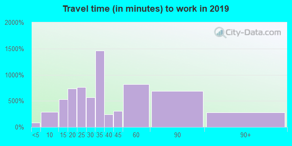 01507 zip code travel time to work (commute)