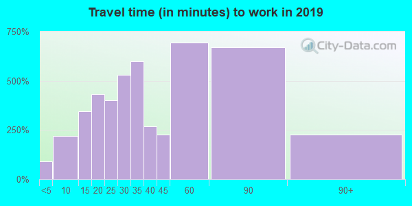 01516 zip code travel time to work (commute)