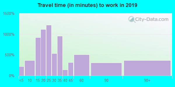 01527 zip code travel time to work (commute)