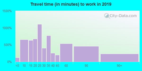01540 zip code travel time to work (commute)
