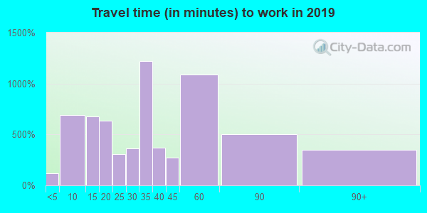 01562 zip code travel time to work (commute)