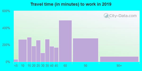 01566 zip code travel time to work (commute)