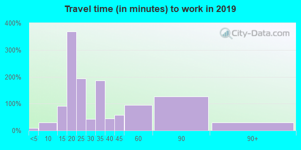 01611 zip code travel time to work (commute)
