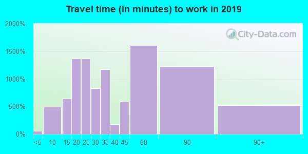 01721 zip code travel time to work (commute)
