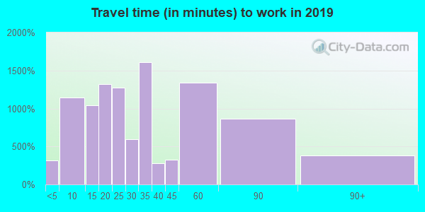 01749 zip code travel time to work (commute)