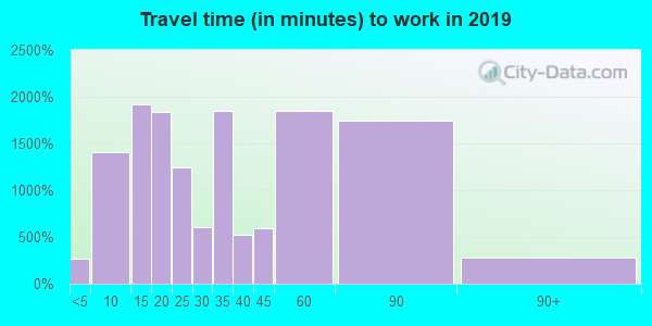 Travel time to work (commute) in zip code 01803