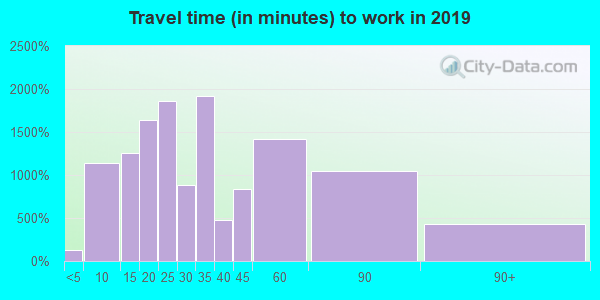 01824 zip code travel time to work (commute)