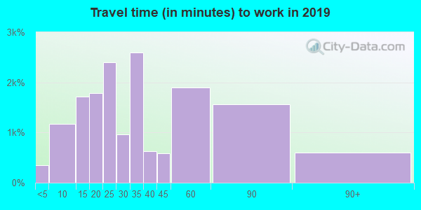 01826 zip code travel time to work (commute)