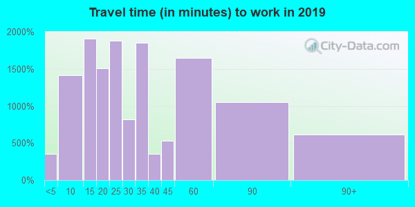 01830 zip code travel time to work (commute)