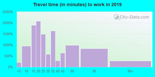 01832 zip code travel time to work (commute)