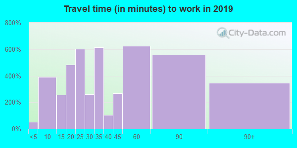01833 zip code travel time to work (commute)