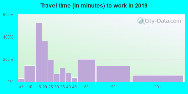 01840 zip code travel time to work (commute)