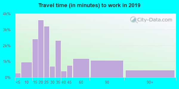 01852 zip code travel time to work (commute)