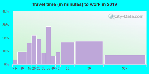 Travel time to work (commute) in zip code 01876