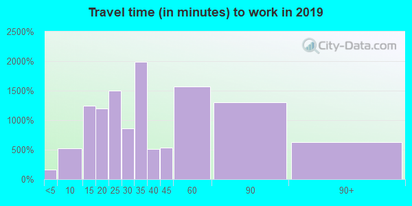 01886 zip code travel time to work (commute)