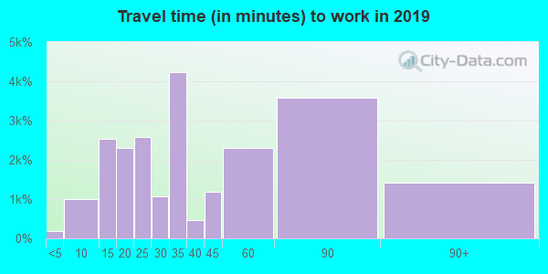 01902 zip code travel time to work (commute)