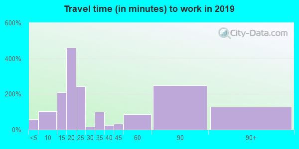 01929 zip code travel time to work (commute)
