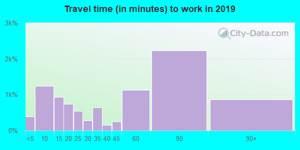 01945 zip code travel time to work (commute)