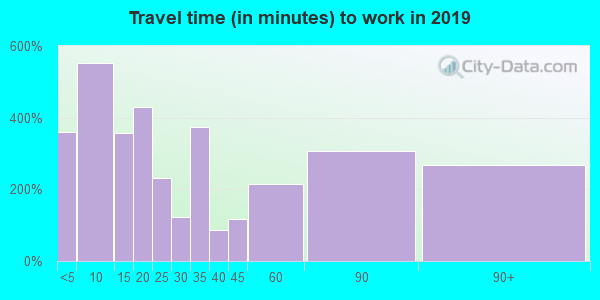 01966 zip code travel time to work (commute)