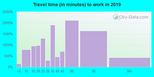 02021 zip code travel time to work (commute)