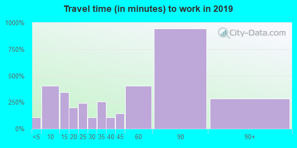 02025 zip code travel time to work (commute)