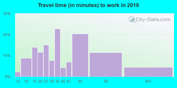 02026 zip code travel time to work (commute)