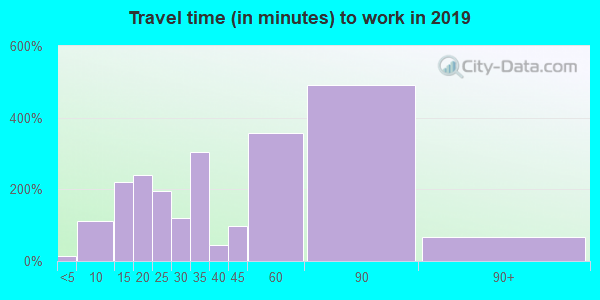 02032 zip code travel time to work (commute)