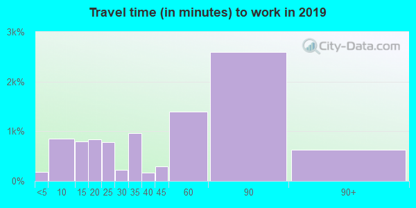 02043 zip code travel time to work (commute)