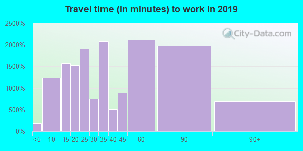 02072 zip code travel time to work (commute)