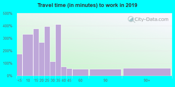 02108 zip code travel time to work (commute)