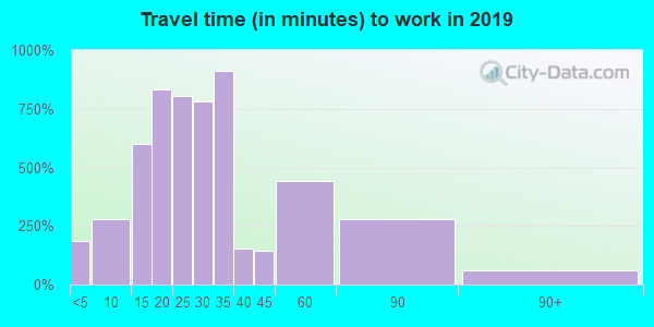 02113 zip code travel time to work (commute)
