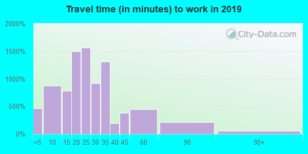 02114 zip code travel time to work (commute)