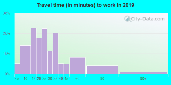 02116 zip code travel time to work (commute)
