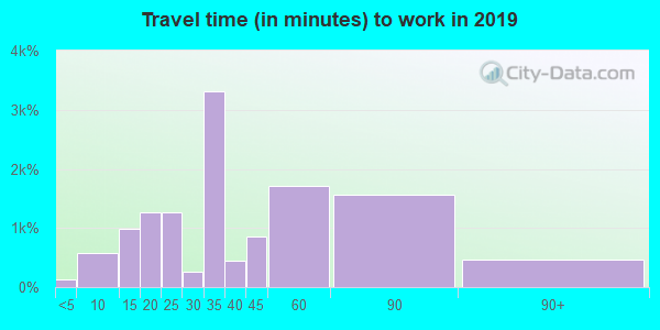 02121 zip code travel time to work (commute)