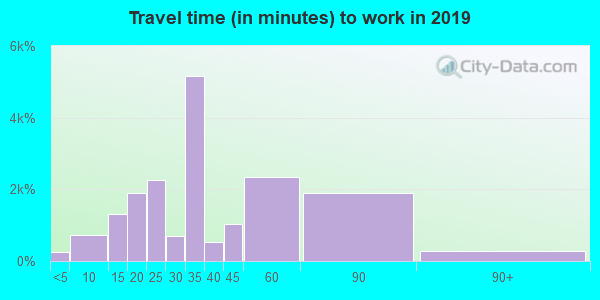 02125 zip code travel time to work (commute)