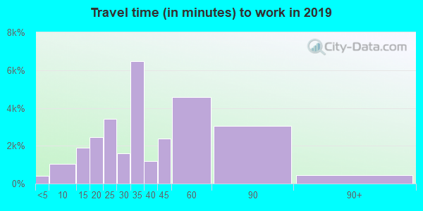 02135 zip code travel time to work (commute)
