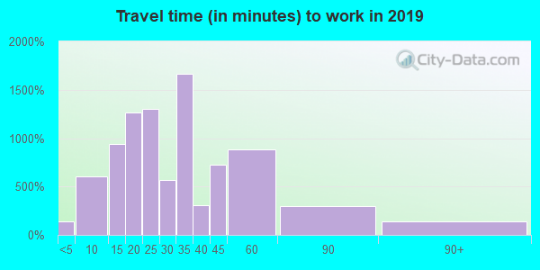 02141 zip code travel time to work (commute)