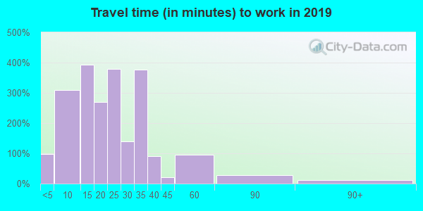 02142 zip code travel time to work (commute)
