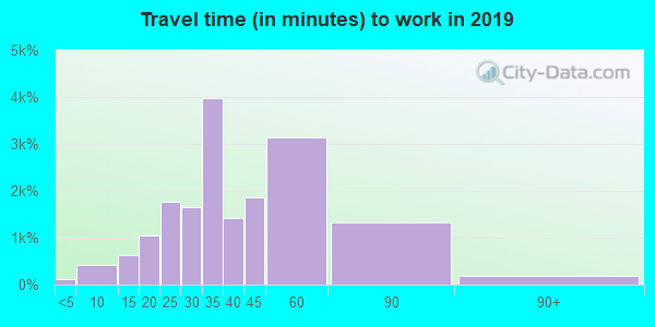 02144 zip code travel time to work (commute)