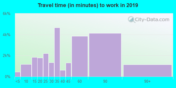 02149 zip code travel time to work (commute)