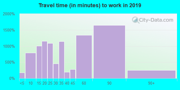 02190 zip code travel time to work (commute)